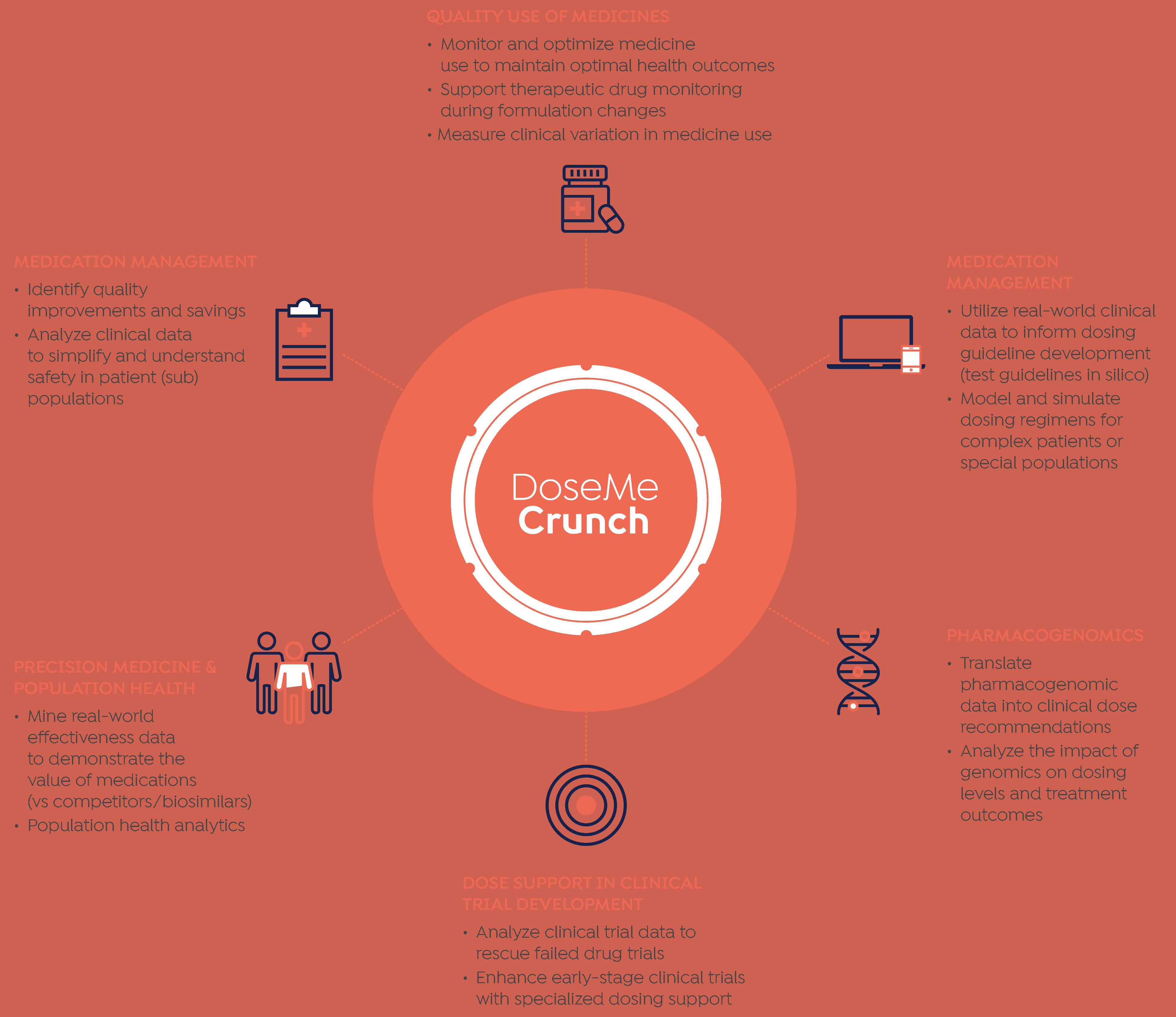 DoseMe Crunch