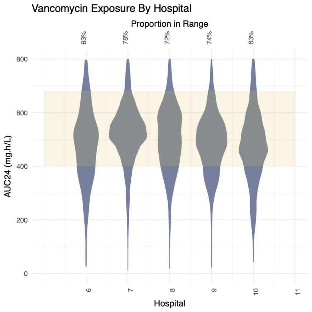 Vancomycin exposure dosemerx auc24