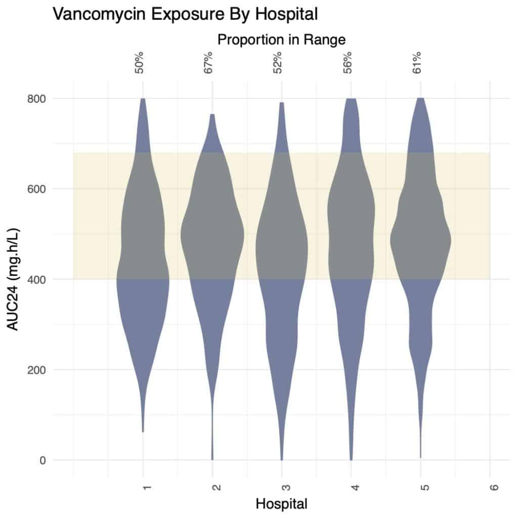 Vancomycin exposure standard practice auc24