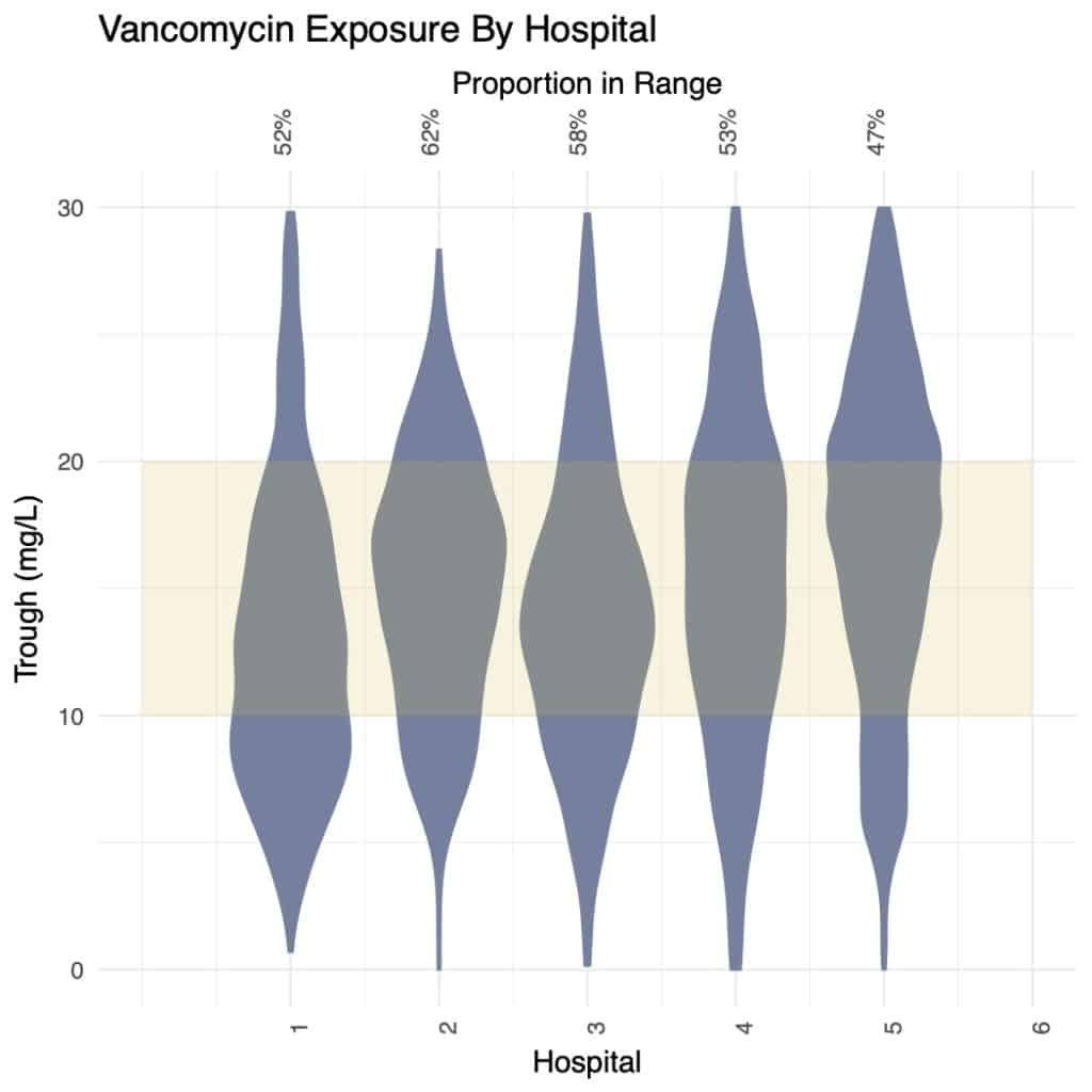 Vancomycin Exposure by hospital - standard practice trough target